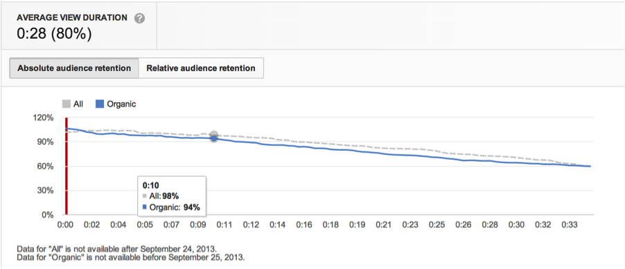 YouTube Analytics Viewer Duration